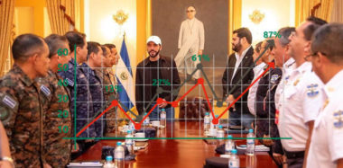 Nayib Bukele approval rating